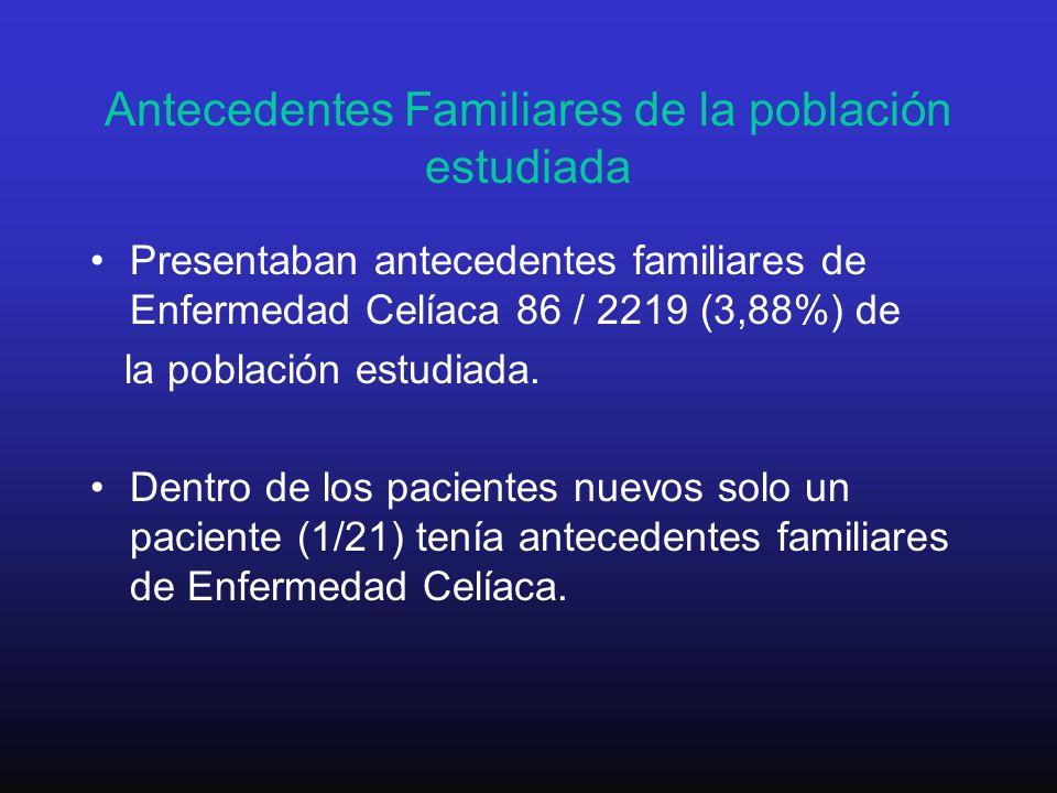 Antecedentes Familiares de la población estudiada Presentaban antecedentes familiares de Enfermedad Celíaca 86 / 2219 (3,88%) de la población estudiad