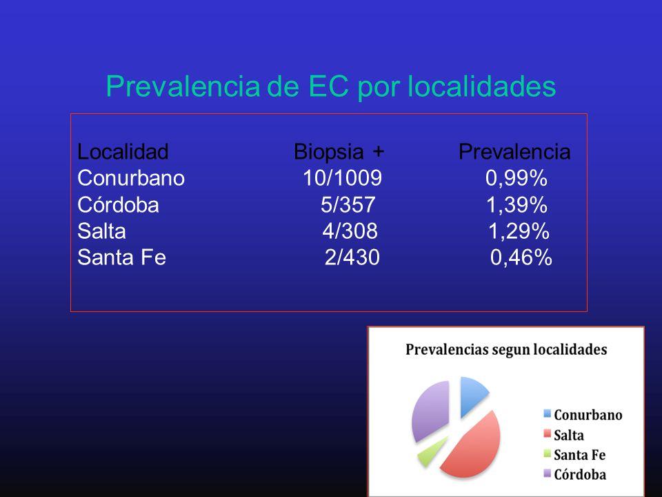 Prevalencia de EC por localidades Localidad Biopsia + Prevalencia Conurbano 10/1009 0,99% Córdoba 5/357 1,39% Salta 4/308 1,29% Santa Fe 2/430 0,46%