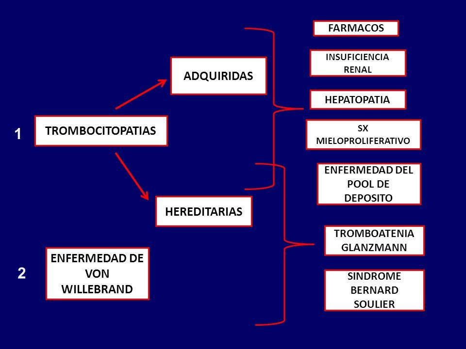 TROMBOCITOPATIAS ADQUIRIDAS INSUFICIENCIA RENAL HEPATOPATIA HEREDITARIAS SINDROME BERNARD SOULIER TROMBOATENIA GLANZMANN ENFERMEDAD DEL POOL DE DEPOSITO ENFERMEDAD DE VON WILLEBRAND FARMACOS SX MIELOPROLIFERATIVO 2 1