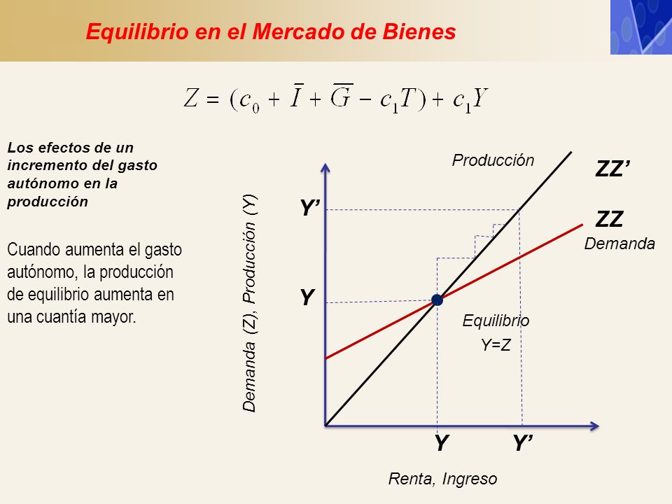 Y ZZ Demanda (Z), Producción (Y) Y Renta, Ingreso Equilibrio Y=Z Demanda Producción Equilibrio en el Mercado de Bienes Cuando aumenta el gasto autónom