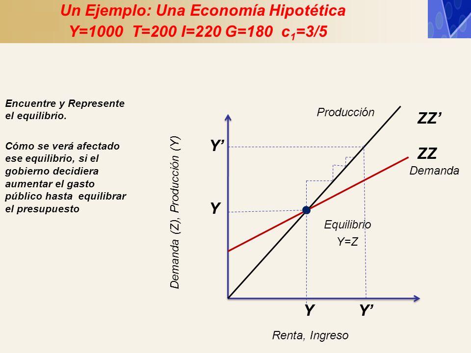 Y ZZ Demanda (Z), Producción (Y) Y Renta, Ingreso Equilibrio Y=Z Demanda Producción Un Ejemplo: Una Economía Hipotética Y=1000 T=200 I=220 G=180 c 1 =