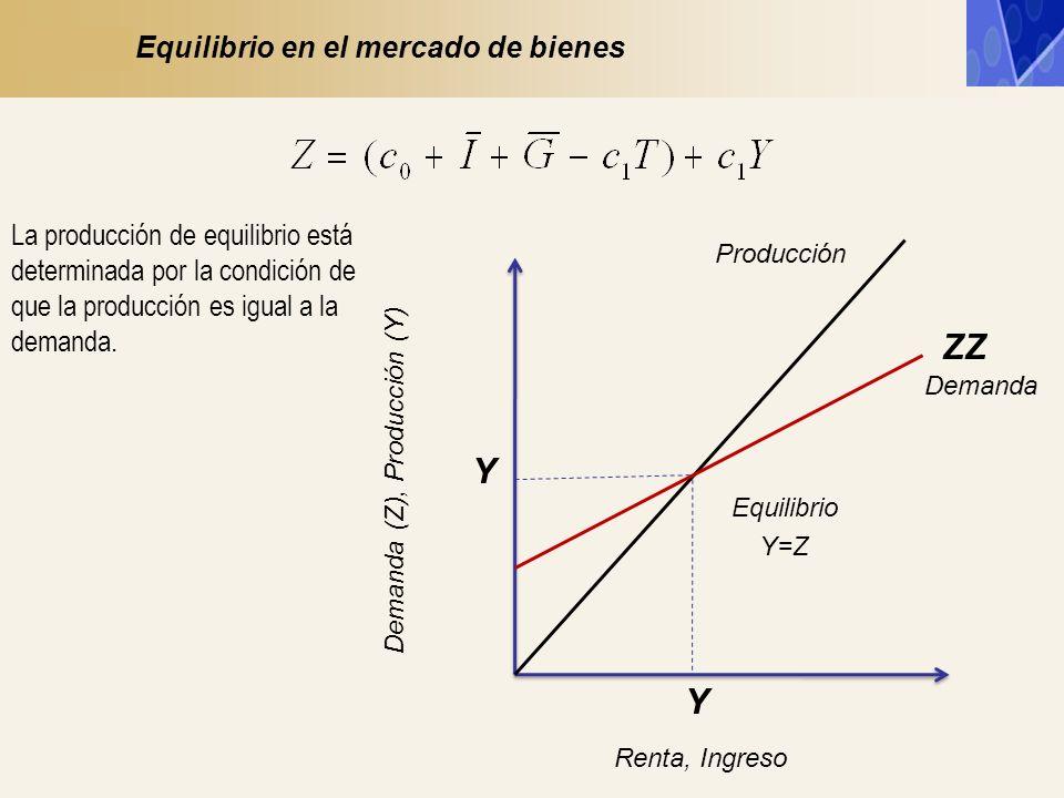 Y ZZ Demanda (Z), Producción (Y) Y Renta, Ingreso Equilibrio Y=Z Demanda Producción Equilibrio en el Mercado de Bienes Cuando aumenta el gasto autónomo, la producción de equilibrio aumenta en una cuantía mayor.