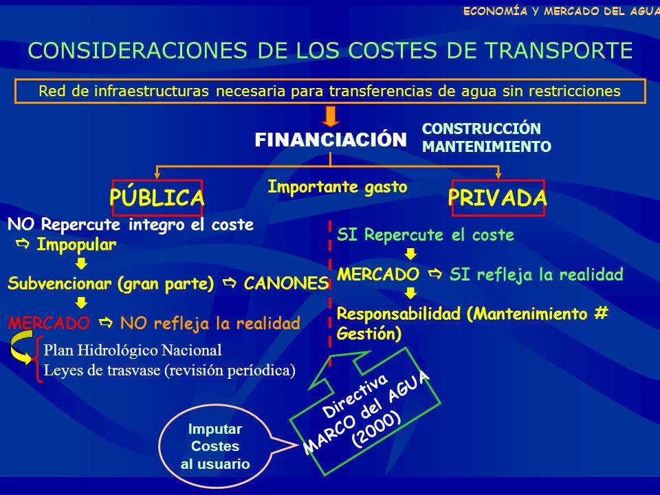 ECONOMÍA Y MERCADO DEL AGUA CONSIDERACIONES DE LOS COSTES DE TRANSPORTE Red de infraestructuras necesaria para transferencias de agua sin restricciones FINANCIACIÓN PÚBLICAPRIVADA NO Repercute integro el coste Impopular Subvencionar (gran parte) CANONES MERCADO NO refleja la realidad Importante gasto SI Repercute el coste MERCADO SI refleja la realidad Responsabilidad (Mantenimiento # Gestión) Plan Hidrológico Nacional Leyes de trasvase (revisión períodica) Directiva MARCO del AGUA (2000) CONSTRUCCIÓN MANTENIMIENTO Imputar Costes al usuario