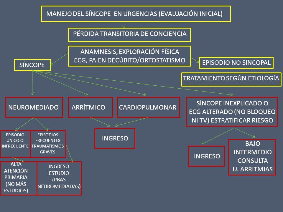 MANEJO DEL SÍNCOPE EN URGENCIAS (EVALUACIÓN INICIAL) PÉRDIDA TRANSITORIA DE CONCIENCIA ANAMNESIS, EXPLORACIÓN FÍSICA ECG, PA EN DECÚBITO/ORTOSTATISMO
