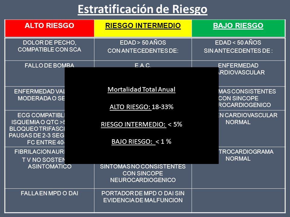 Estratificación de Riesgo DOLOR DE PECHO, COMPATIBLE CON SCA EDAD > 50 AÑOS CON ANTECEDENTES DE: EDAD < 50 AÑOS SIN ANTECEDENTES DE : FALLO DE BOMBAE.