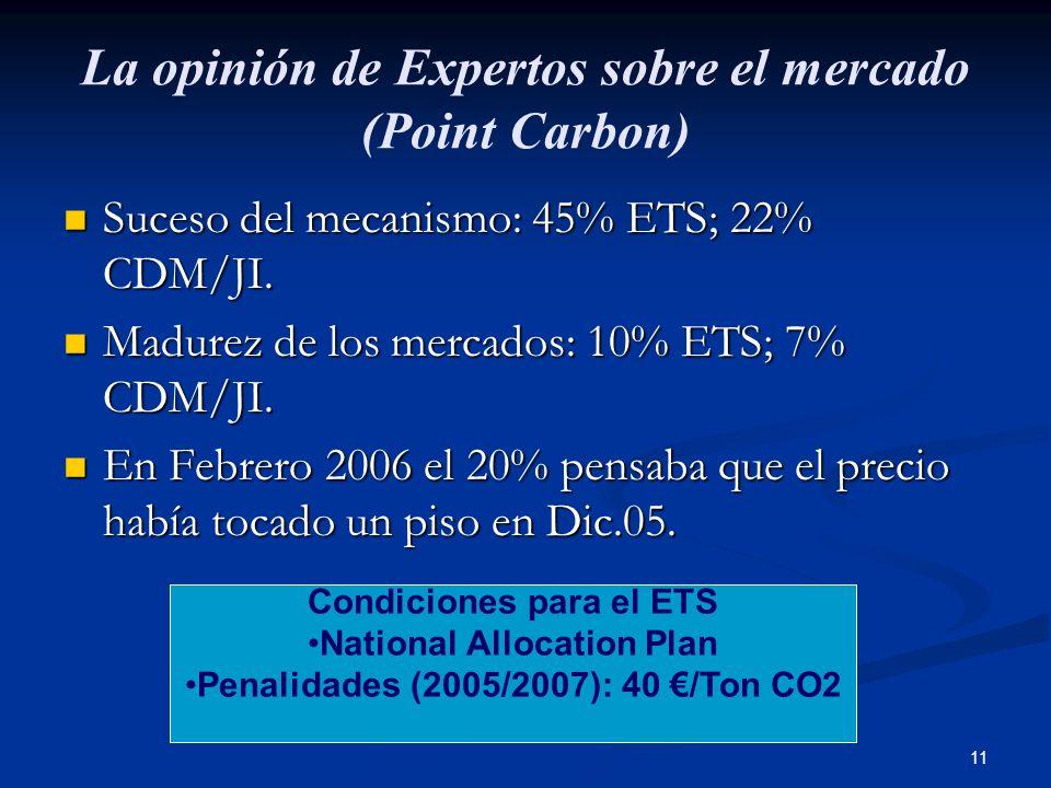 11 La opinión de Expertos sobre el mercado (Point Carbon) Suceso del mecanismo: 45% ETS; 22% CDM/JI. Suceso del mecanismo: 45% ETS; 22% CDM/JI. Madure