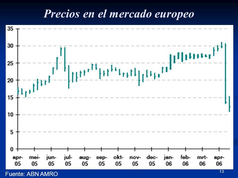 13 Precios en el mercado europeo Fuente: ABN AMRO