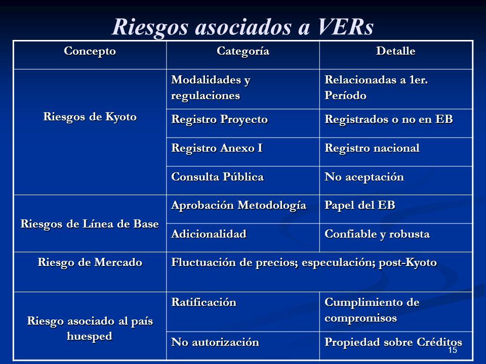 15 Riesgos asociados a VERs ConceptoCategoríaDetalle Riesgos de Kyoto Modalidades y regulaciones Relacionadas a 1er. Período Registro Proyecto Registr