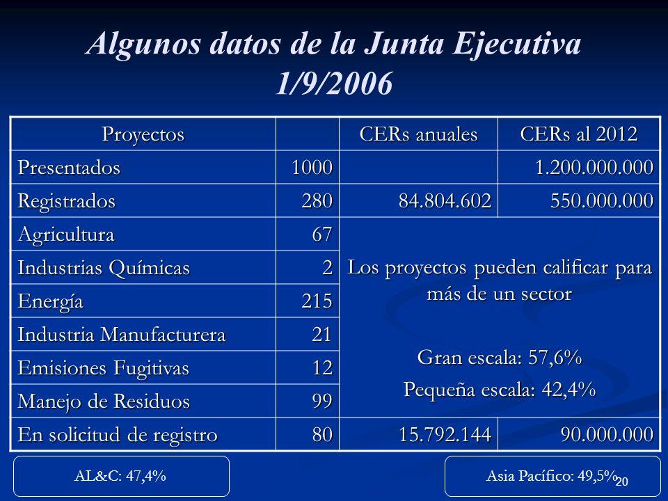 20 Algunos datos de la Junta Ejecutiva 1/9/2006 Proyectos CERs anuales CERs al 2012 Presentados10001.200.000.000 Registrados28084.804.602550.000.000 A