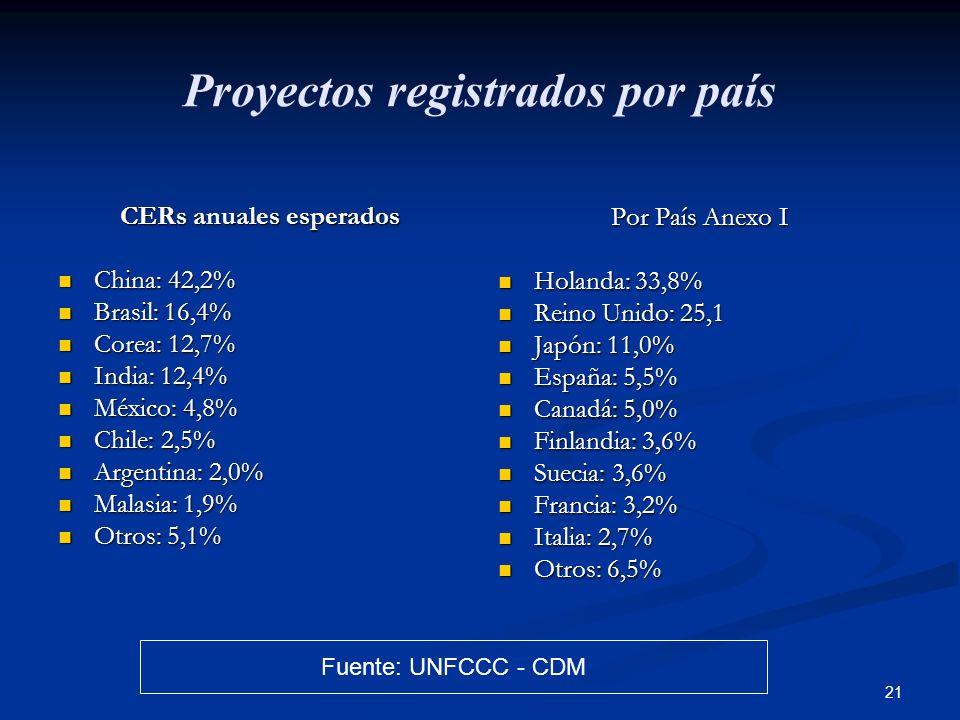 21 Proyectos registrados por país CERs anuales esperados China: 42,2% China: 42,2% Brasil: 16,4% Brasil: 16,4% Corea: 12,7% Corea: 12,7% India: 12,4%