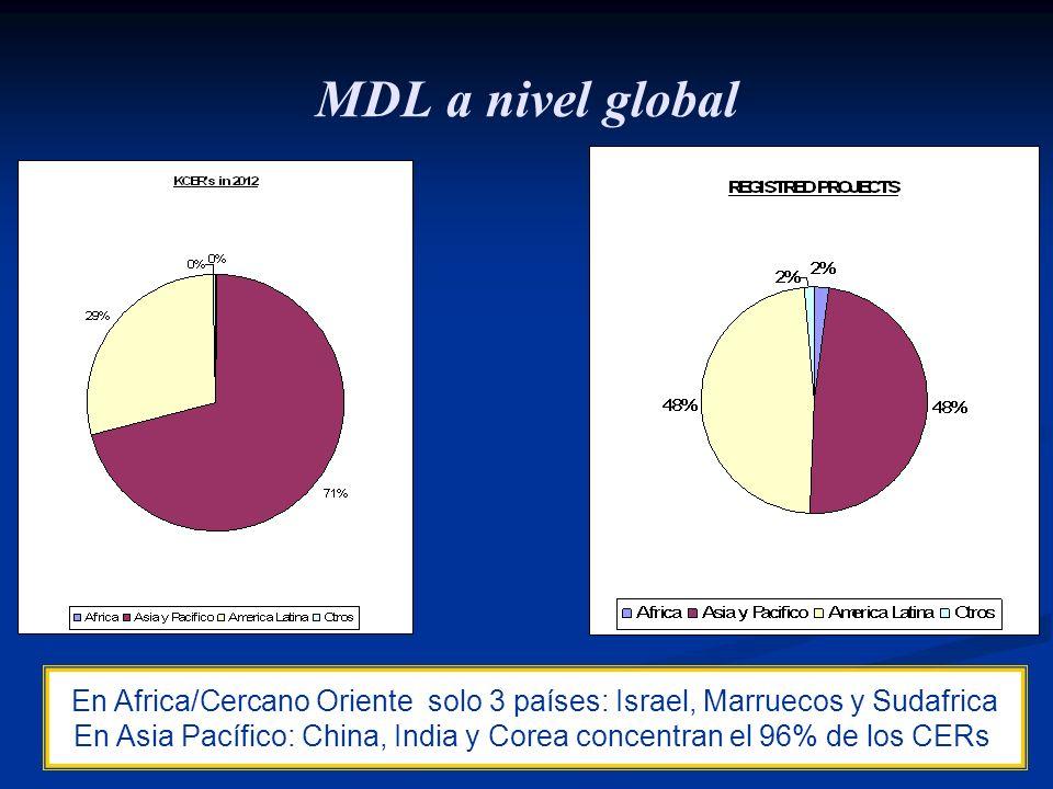 23 MDL a nivel global En Africa/Cercano Oriente solo 3 países: Israel, Marruecos y Sudafrica En Asia Pacífico: China, India y Corea concentran el 96%