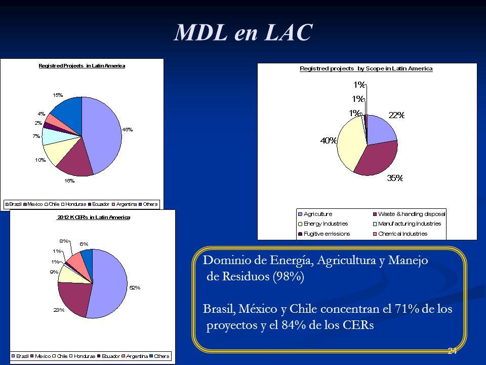 24 MDL en LAC Dominio de Energía, Agricultura y Manejo de Residuos (98%) Brasil, México y Chile concentran el 71% de los proyectos y el 84% de los CER