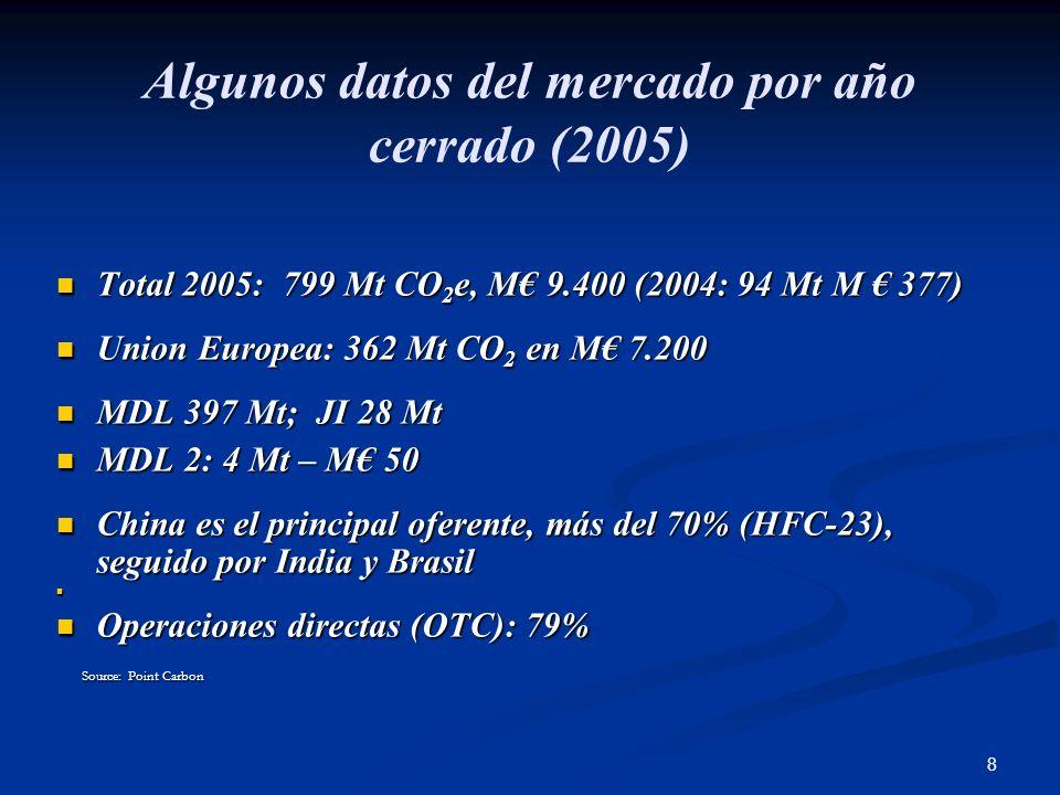 8 Algunos datos del mercado por año cerrado (2005) Total 2005: 799 Mt CO 2 e, M 9.400 (2004: 94 Mt M 377) Total 2005: 799 Mt CO 2 e, M 9.400 (2004: 94