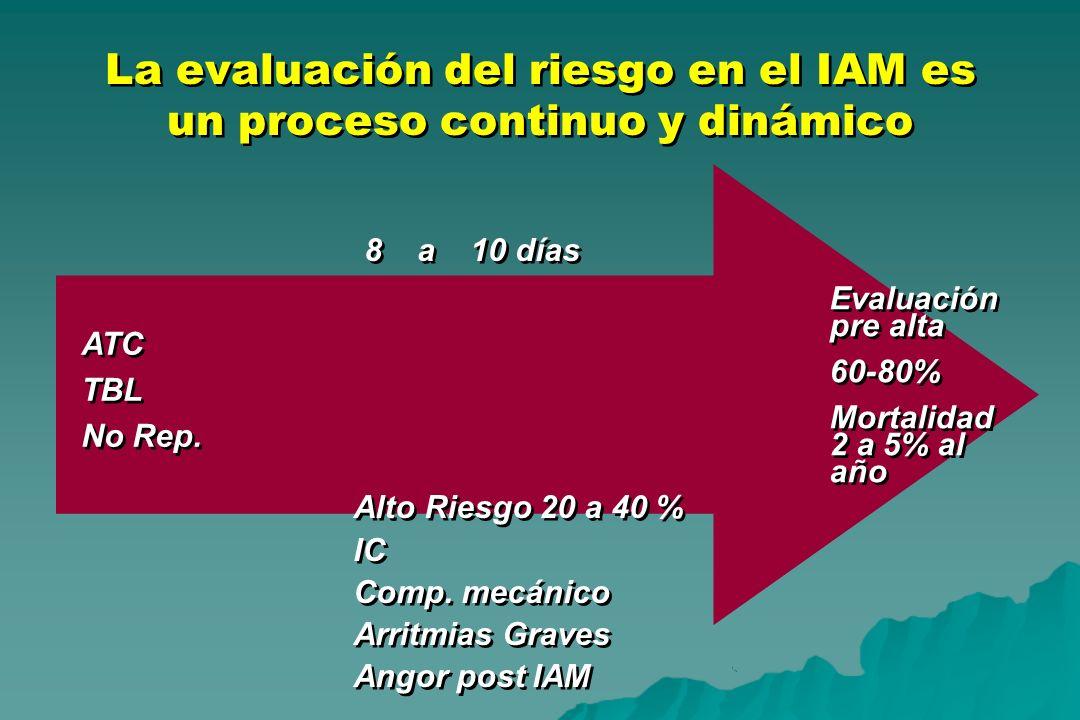 La evaluación del riesgo en el IAM es un proceso continuo y dinámico ATC TBL No Rep. ATC TBL No Rep. Evaluación pre alta 60-80% Mortalidad 2 a 5% al a