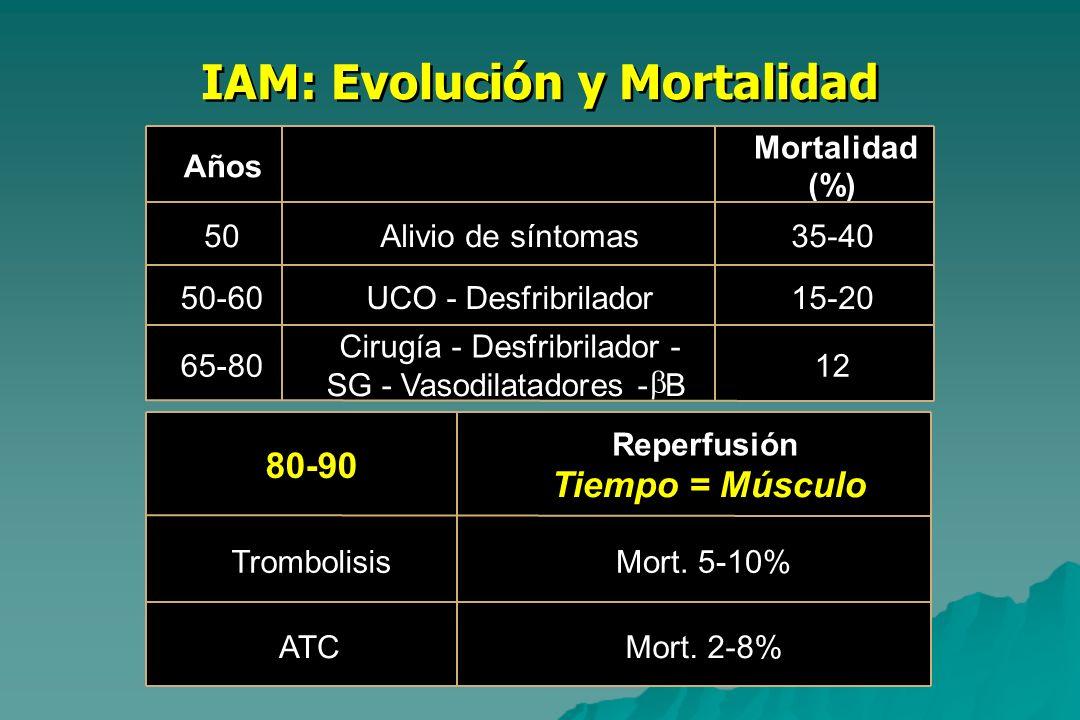 IAM: Evolución y Mortalidad Años Mortalidad (%) 50Alivio de síntomas35-40 50-60UCO - Desfribrilador15-20 65-80 Cirugía - Desfribrilador - SG - Vasodil