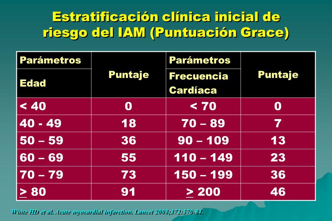 Estratificación clínica inicial de riesgo del IAM (Puntuación Grace) Parámetros Puntaje Parámetros Puntaje Edad Frecuencia Cardíaca < 400< 700 40 - 49