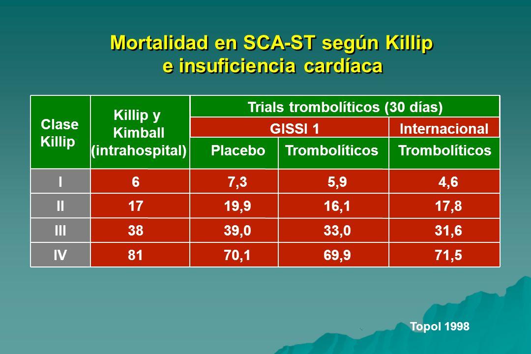 Mortalidad en SCA-ST según Killip e insuficiencia cardíaca Clase Killip Killip y Kimball (intrahospital)PlaceboTrombolíticos I67,35,94,6 II1719,916,11
