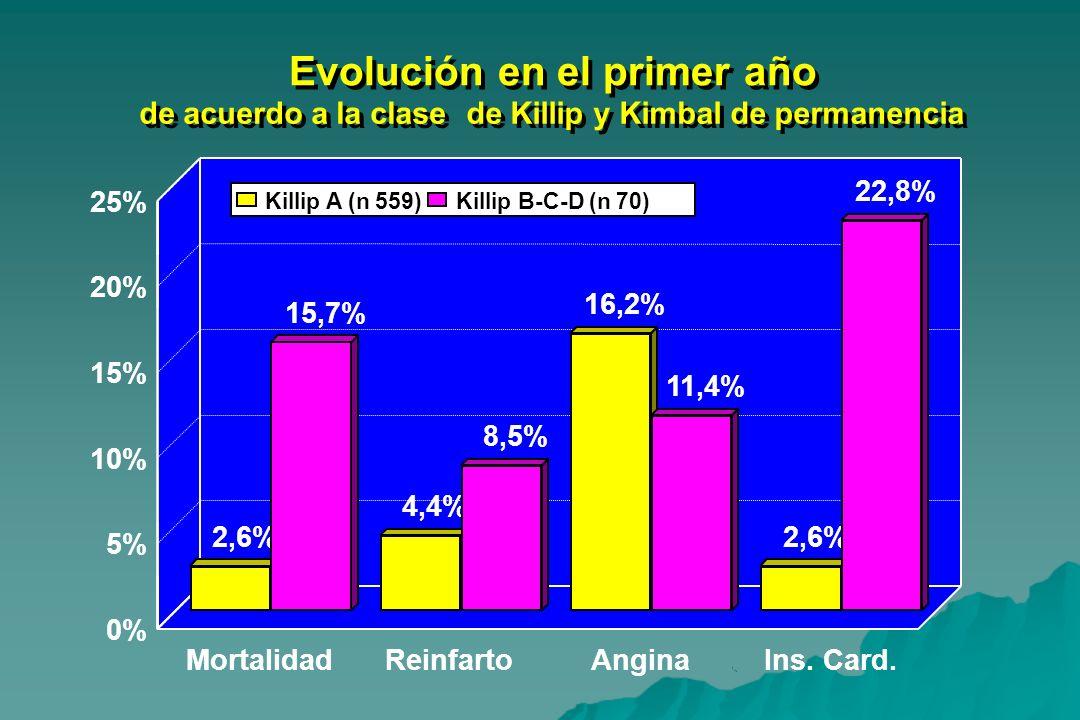 Evolución en el primer año de acuerdo a la clasede Killip y Kimbal de permanencia Evolución en el primer año de acuerdo a la clasede Killip y Kimbal d