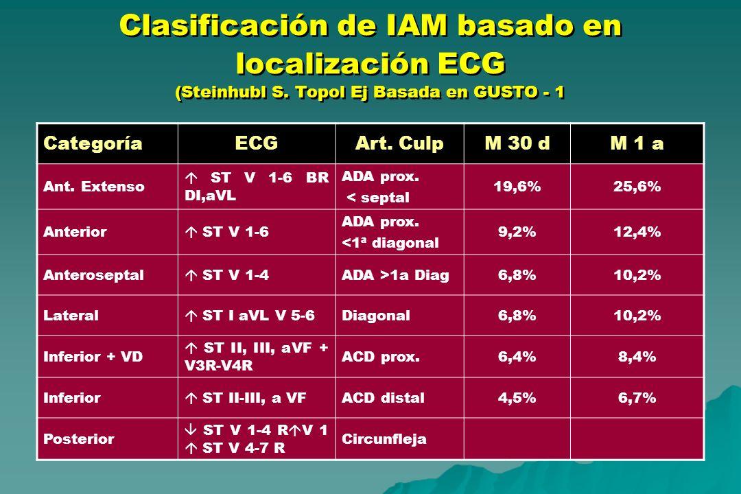Clasificación de IAM basado en localización ECG (Steinhubl S. Topol Ej Basada en GUSTO - 1 CategoríaECGArt. CulpM 30 dM 1 a Ant. Extenso ST V 1-6 BR D
