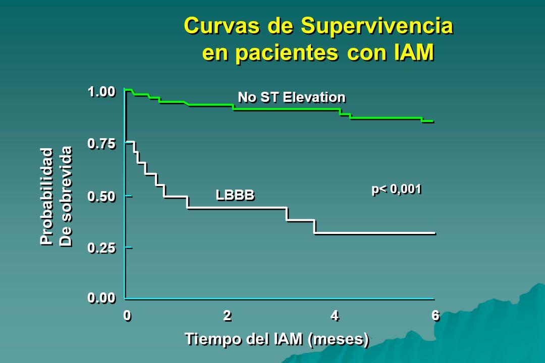 1.00 0.75 0.50 0.25 0.00 0 0 2 2 4 4 6 6 Tiempo del IAM (meses) Curvas de Supervivencia en pacientes con IAM No ST Elevation LBBB p< 0,001 Probabilida