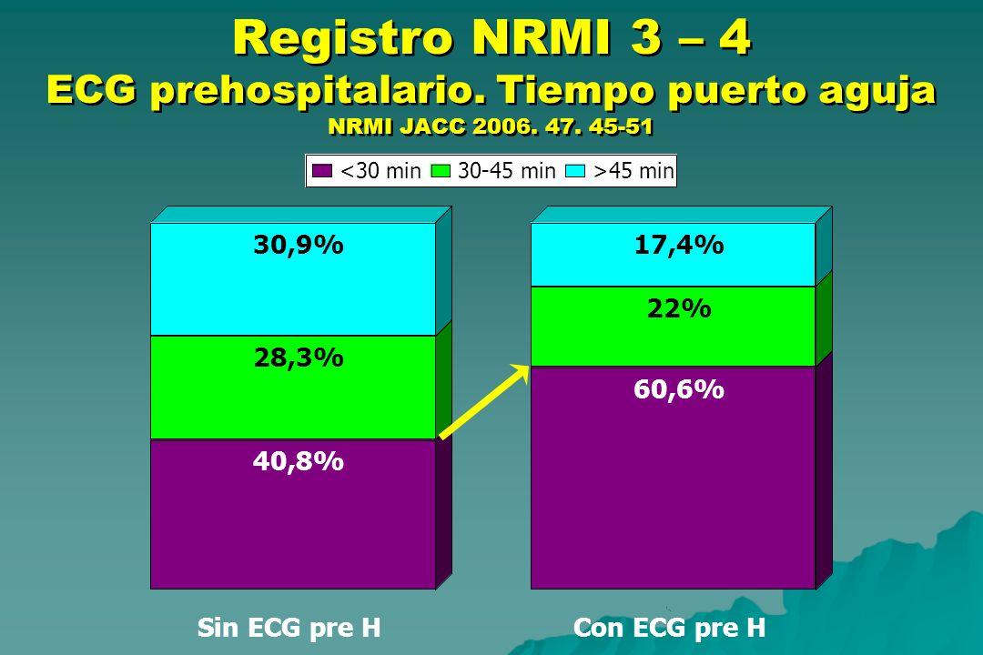 Registro NRMI 3 – 4 ECG prehospitalario. Tiempo puerto aguja NRMI JACC 2006. 47. 45-51 40,8% 60,6% 28,3% 22% 30,9%17,4% Sin ECG pre HCon ECG pre H <30