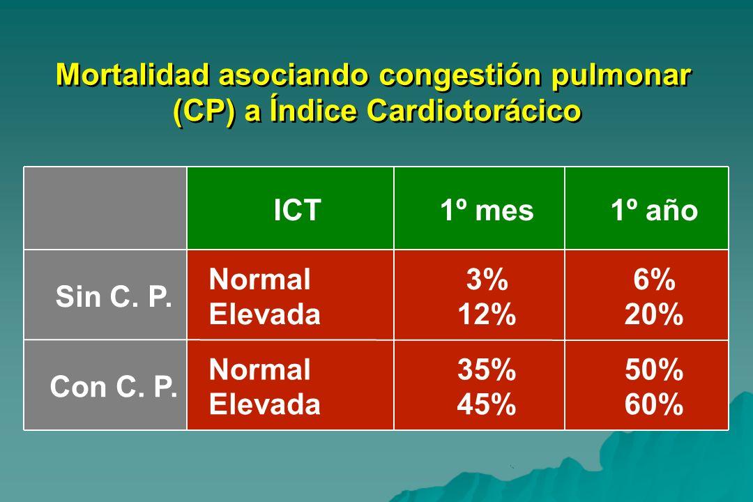 Mortalidad asociando congestión pulmonar (CP) a Índice Cardiotorácico ICT1º mes1º año Sin C. P. Normal Elevada 3% 12% 6% 20% Con C. P. Normal Elevada