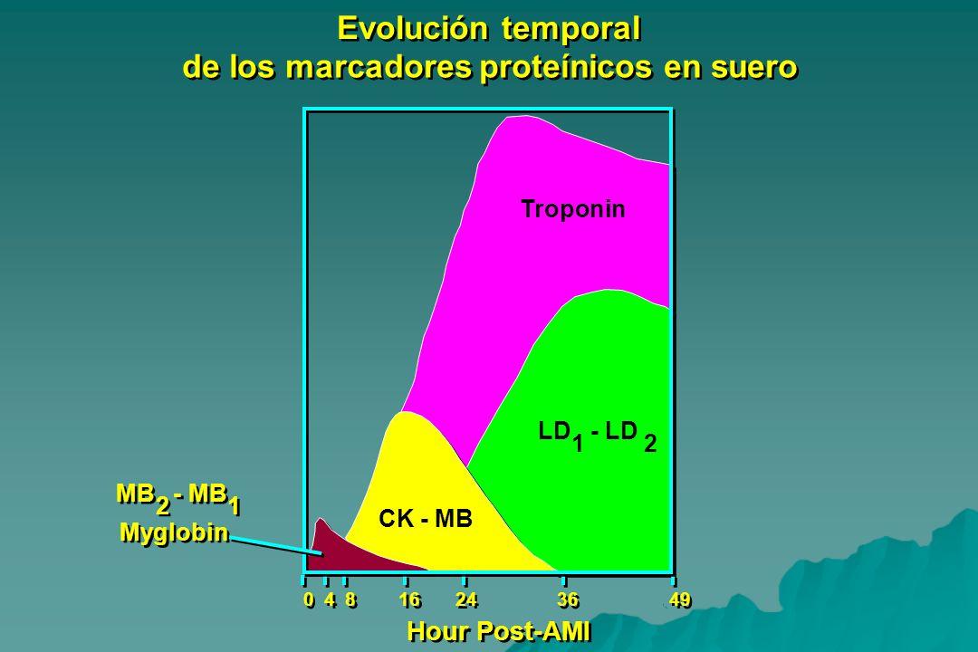 0 0 24 49 Hour Post-AMI Evolución temporal de los marcadores proteínicos en suero Troponin LD - LD CK - MB 12 MB - MB 1 1 2 2 Myglobin 4 4 8 8 16 36