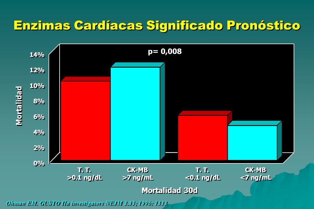 Enzimas Cardíacas Significado Pronóstico T. >0.1 ng/dL CK-MB >7 ng/mL 0% 2% 4% 6% 8% 10% 12% 14% Mortalidad Mortalidad 30d T. <0.1 ng/dL CK-MB <7 ng/m