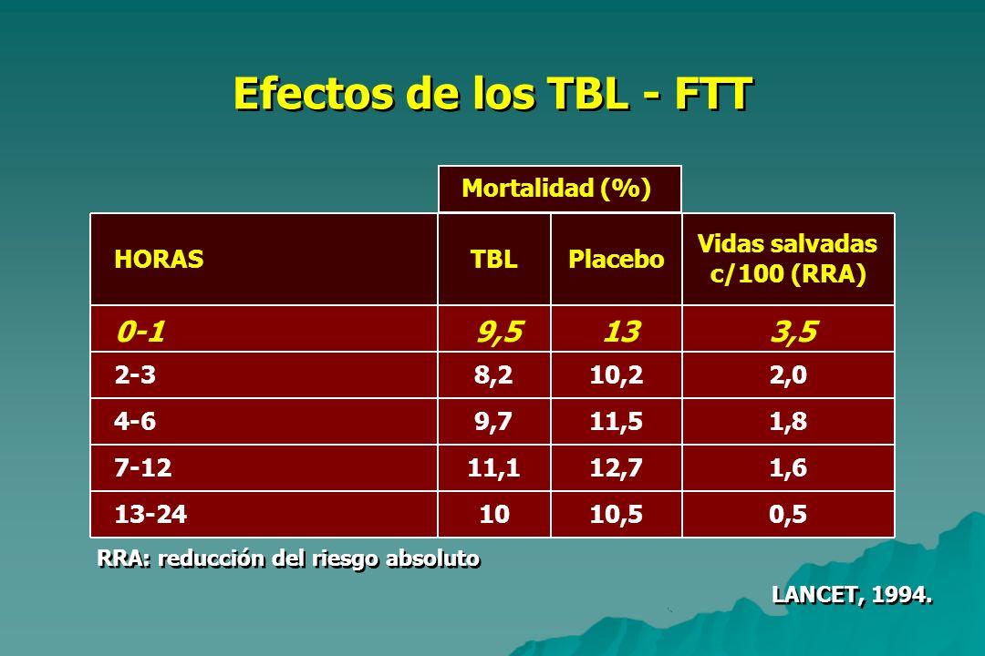 RRA: reducción del riesgo absoluto Efectos de los TBL - FTT LANCET, 1994. HORASTBLPlacebo Vidas salvadas c/100 (RRA) 0-19,5133,5 2-38,210,22,0 4-69,71