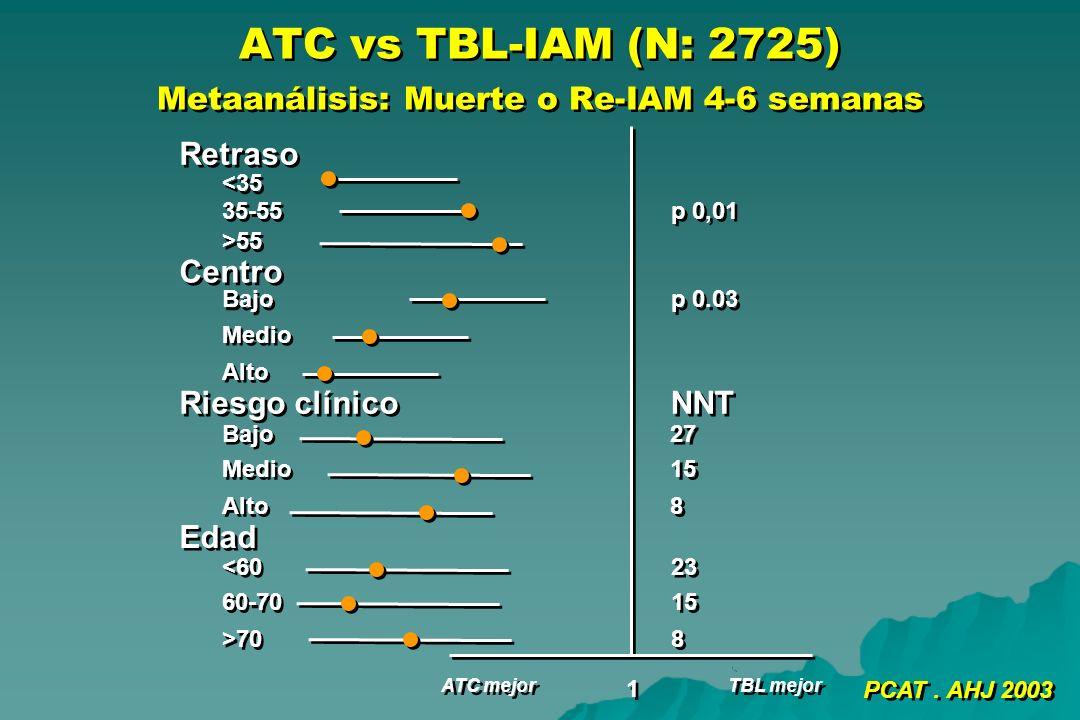 ATC vs TBL-IAM (N: 2725) Metaanálisis: Muerte o Re-IAM 4-6 semanas Retraso <35 35-55 >55 Centro Bajo Medio Alto Riesgo clínico Bajo Medio Alto Edad <6