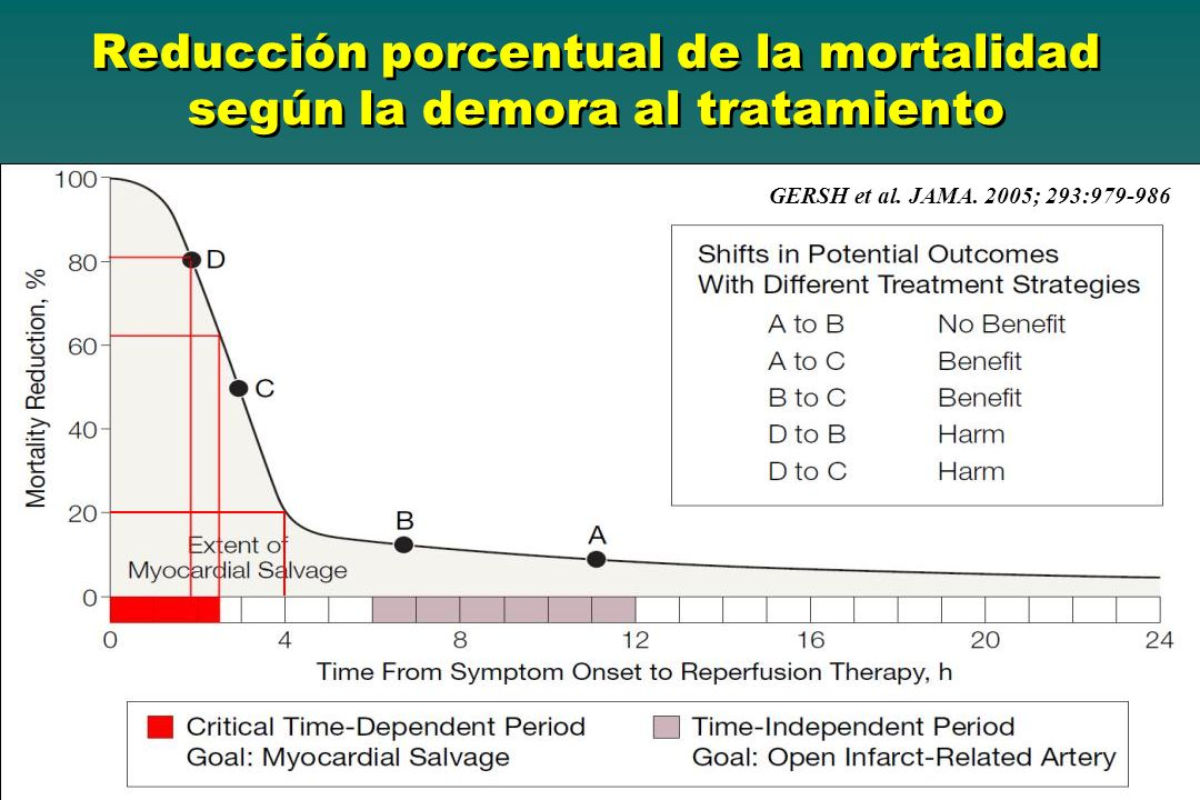 GERSH et al. JAMA. 2005; 293:979-986 Reducción porcentual de la mortalidad según la demora al tratamiento