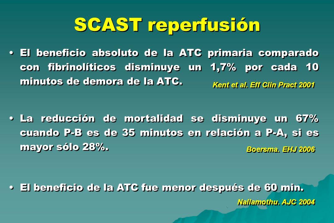 SCAST reperfusión El beneficio absoluto de la ATC primaria comparado con fibrinolíticos disminuye un 1,7% por cada 10 minutos de demora de la ATC. Ken