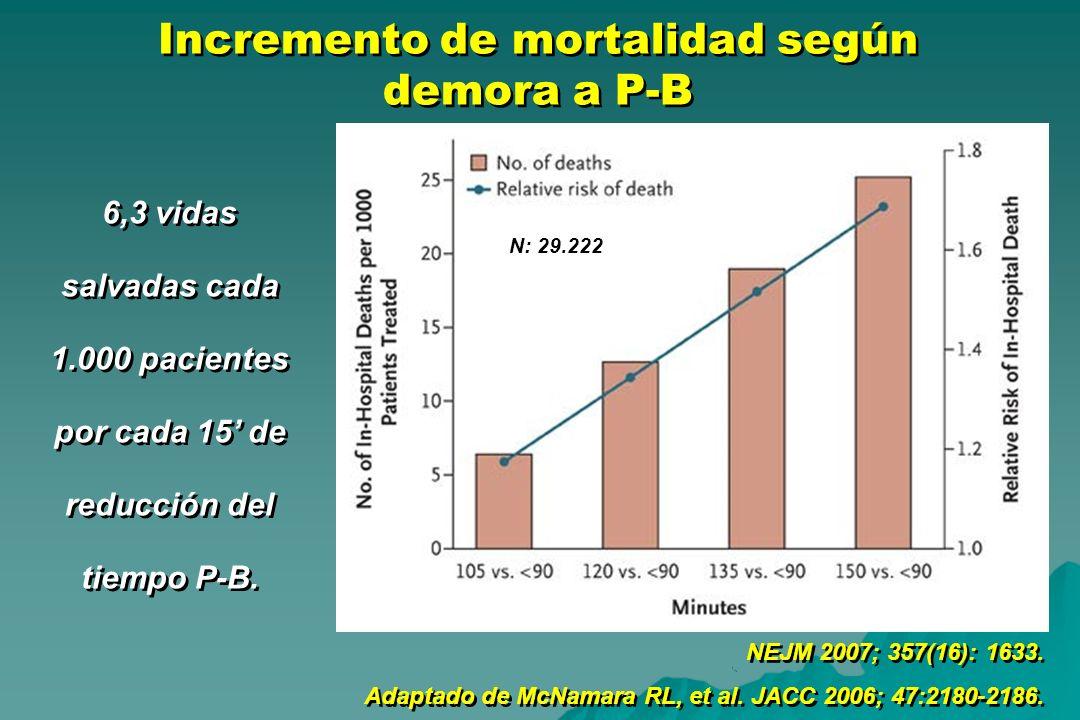 Incremento de mortalidad según demora a P-B NEJM 2007; 357(16): 1633. Adaptado de McNamara RL, et al. JACC 2006; 47:2180-2186. NEJM 2007; 357(16): 163