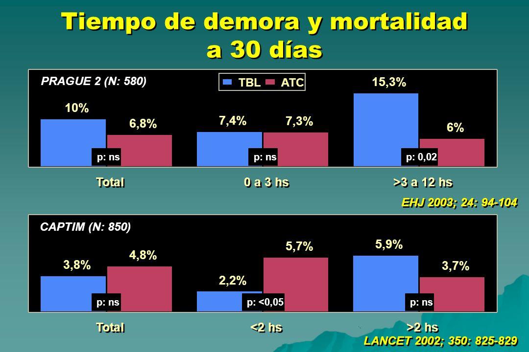 Tiempo de demora y mortalidad a 30 días LANCET 2002; 350: 825-829 EHJ 2003; 24: 94-104 3,8% 2,2% 5,9% 4,8% 5,7% 3,7% Total <2 hs >2 hs p: nsp: <0,05p: