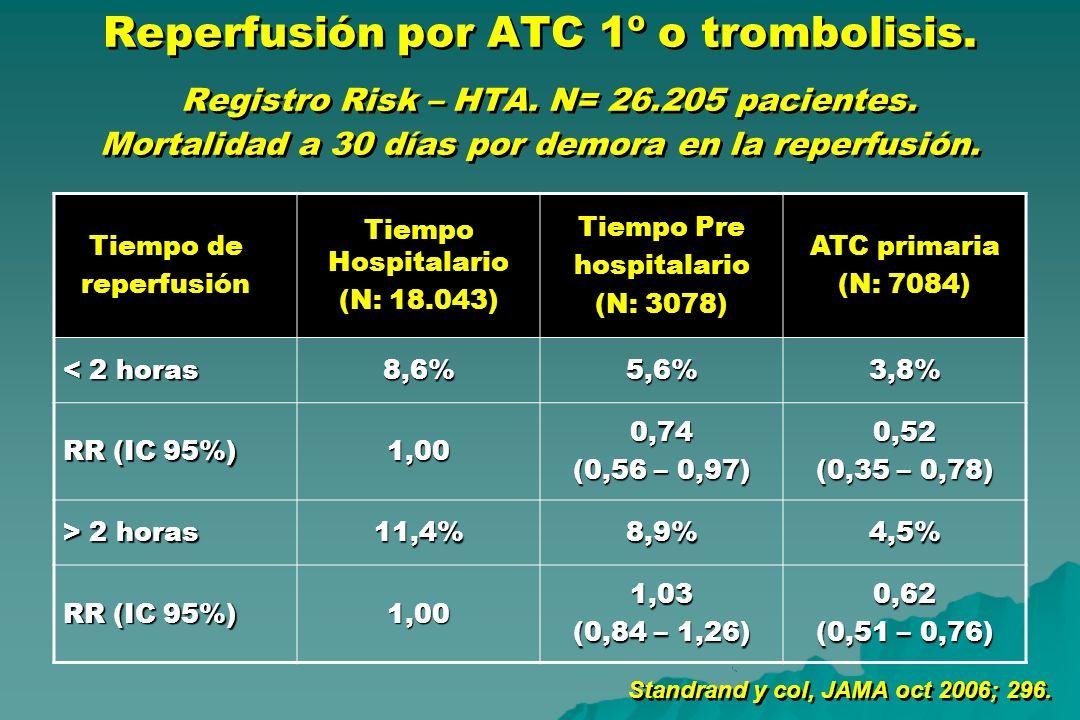 Reperfusión por ATC 1º o trombolisis. Registro Risk – HTA. N= 26.205 pacientes. Mortalidad a 30 días por demora en la reperfusión. Tiempo de reperfusi