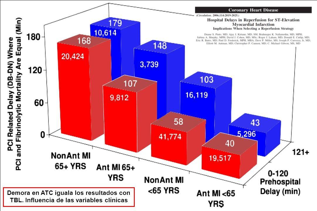 Demora en ATC iguala los resultados con TBL. Influencia de las variables clínicas