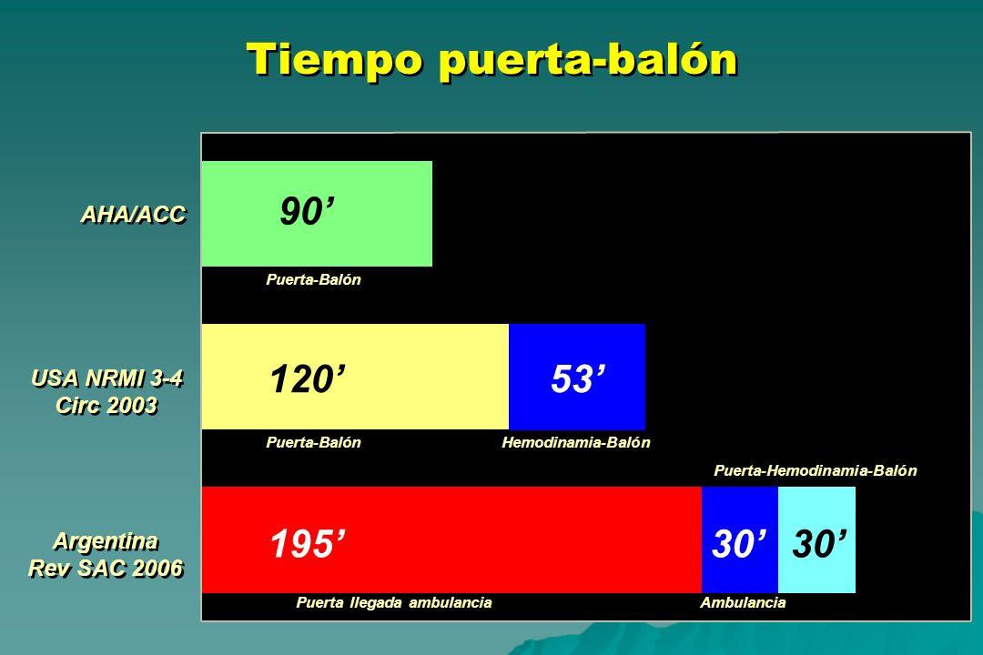 Tiempo puerta-balón AHA/ACC USA NRMI 3-4 Circ 2003 USA NRMI 3-4 Circ 2003 Argentina Rev SAC 2006 Argentina Rev SAC 2006 90 120 19530 53 Puerta-Balón P