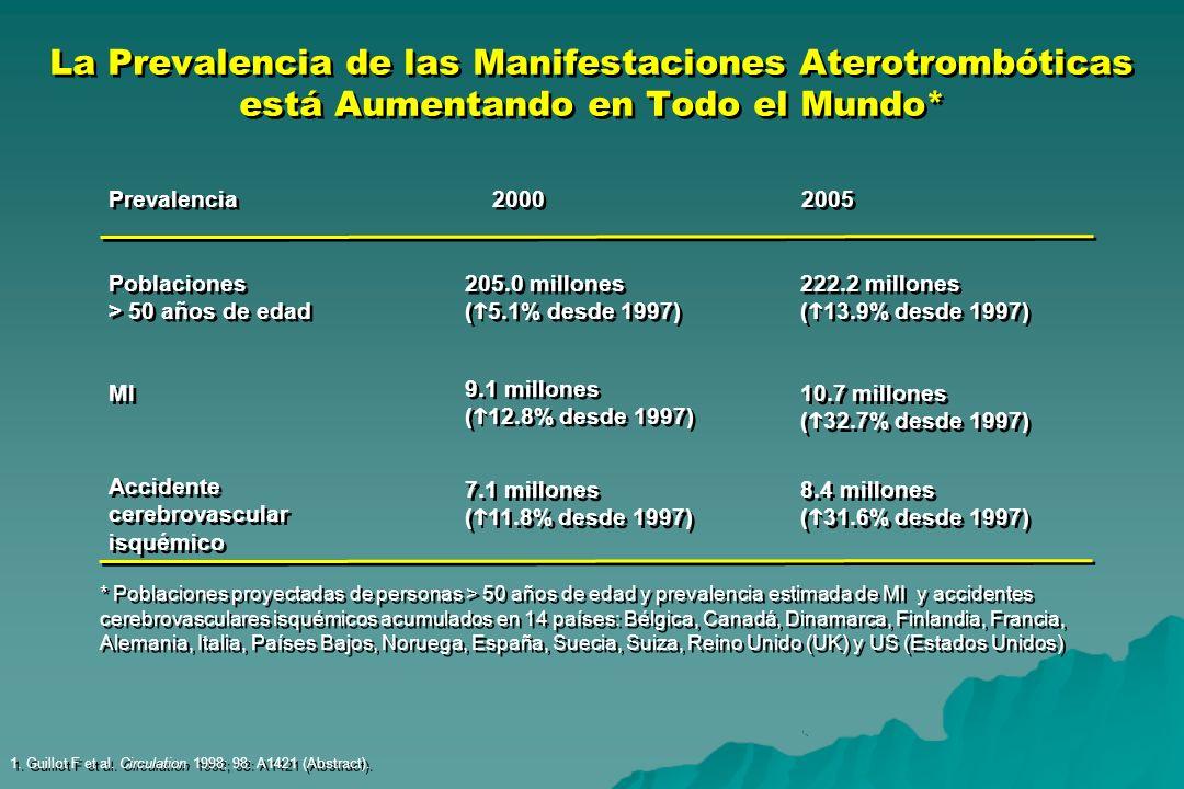 La Prevalencia de las Manifestaciones Aterotrombóticas está Aumentando en Todo el Mundo* 1. Guillot F et al. Circulation 1998; 98: A1421 (Abstract). *