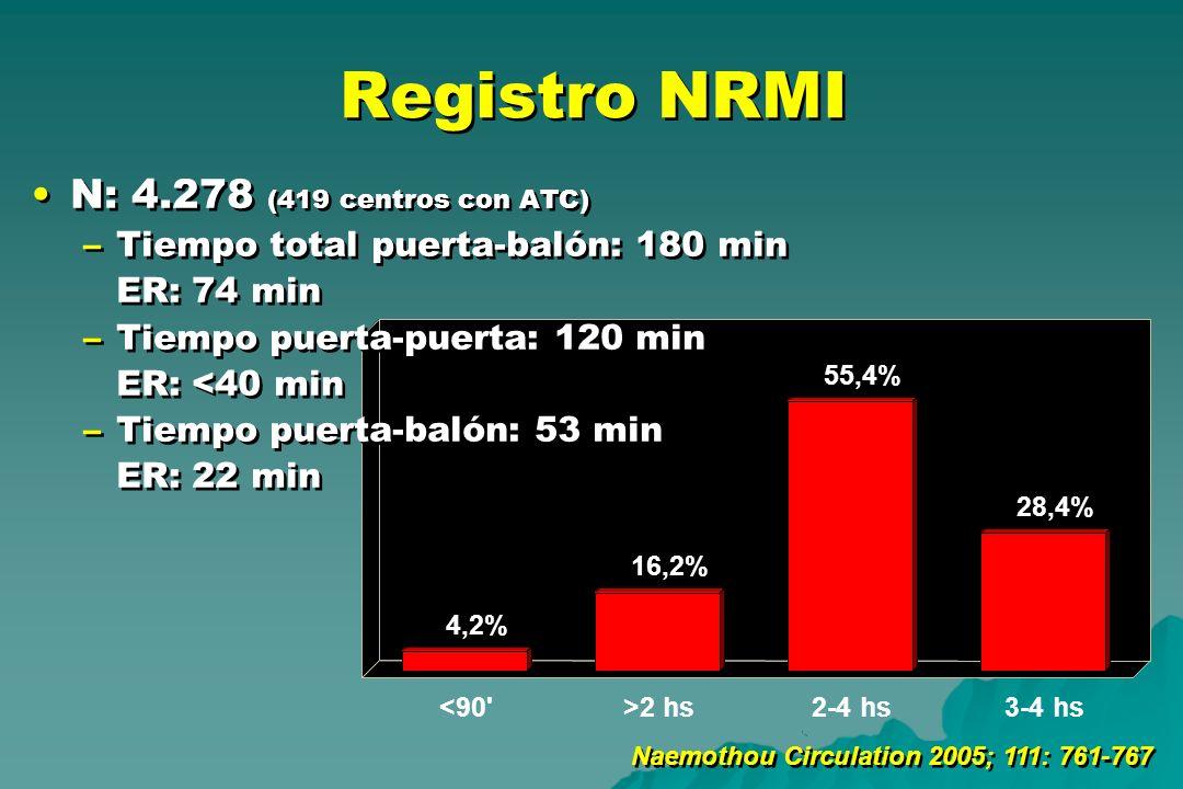 4,2% 16,2% 55,4% 28,4% <90'>2 hs2-4 hs3-4 hs Registro NRMI N: 4.278 (419 centros con ATC) –Tiempo total puerta-balón: 180 min ER: 74 min –Tiempo puert