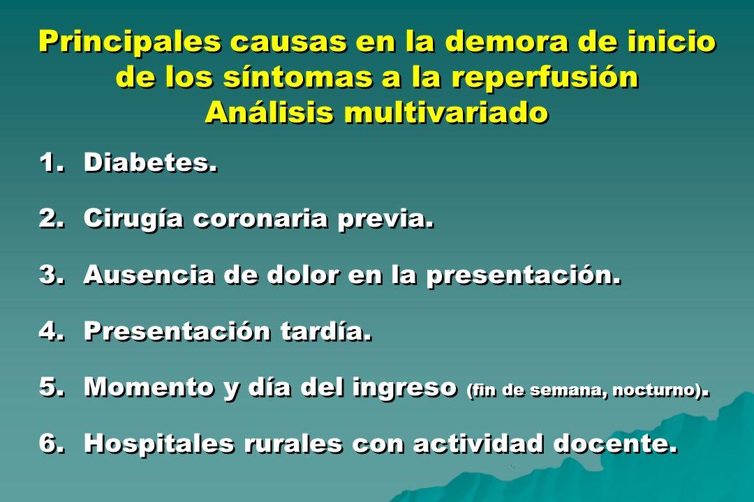 Principales causas en la demora de inicio de los síntomas a la reperfusión Análisis multivariado 1.Diabetes. 2.Cirugía coronaria previa. 3.Ausencia de
