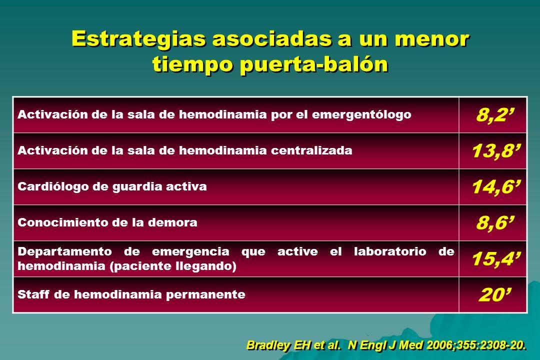 Estrategias asociadas a un menor tiempo puerta-balón Bradley EH et al. N Engl J Med 2006;355:2308-20. Activación de la sala de hemodinamia por el emer