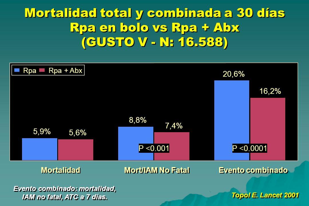 Mortalidad total y combinada a 30 días Rpa en bolo vs Rpa + Abx (GUSTO V - N: 16.588) Topol E. Lancet 2001 5,9% 8,8% 20,6% 5,6% 7,4% 16,2% Mortalidad