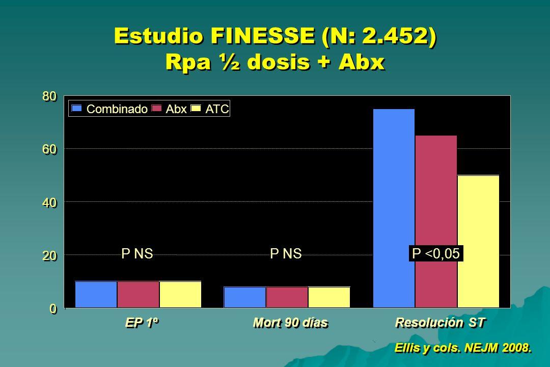Estudio FINESSE (N: 2.452) Rpa ½ dosis + Abx Ellis y cols. NEJM 2008. EP 1º Mort 90 días Resolución ST 0 0 20 40 60 80 CombinadoAbxATC P NS P <0,05