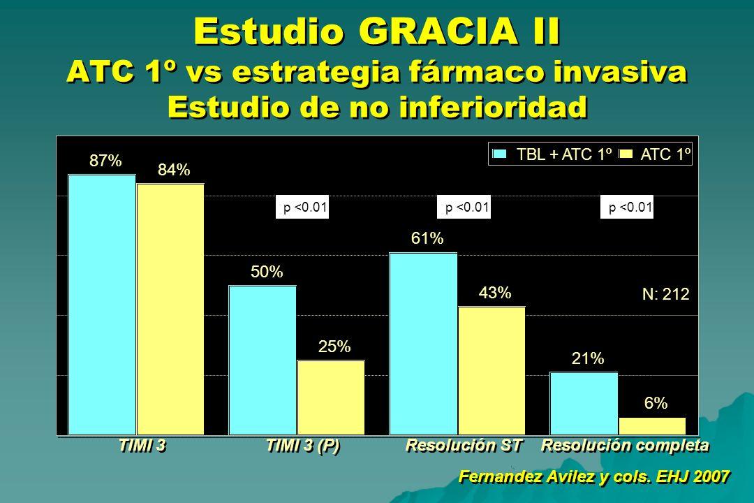 Estudio GRACIA II ATC 1º vs estrategia fármaco invasiva Estudio de no inferioridad Fernandez Avilez y cols. EHJ 2007 87% 50% 61% 21% 84% 25% 43% 6% TI