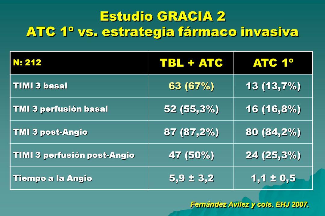 Estudio GRACIA 2 ATC 1º vs. estrategia fármaco invasiva N: 212 TBL + ATCATC 1º TIMI 3 basal 63 (67%) 13 (13,7%) TMI 3 perfusión basal 52 (55,3%) 16 (1