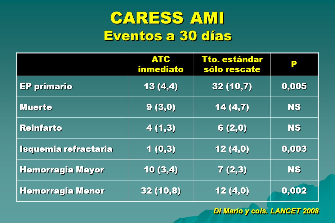 CARESS AMI Eventos a 30 días ATC inmediato Tto. estándar sólo rescate P EP primario 13 (4,4) 32 (10,7) 0,005 Muerte 9 (3,0) 14 (4,7) NS Reinfarto 4 (1