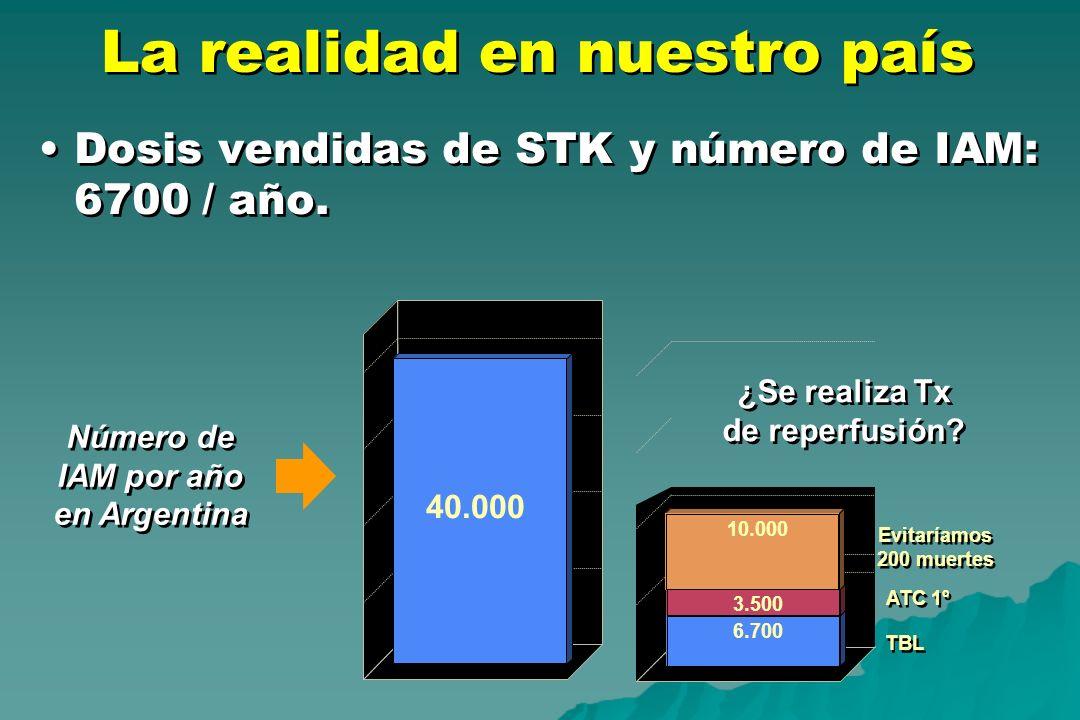 La realidad en nuestro país Dosis vendidas de STK y número de IAM: 6700 / año. ¿Se realiza Tx de reperfusión? ATC 1º TBL 40.000 6.700 3.500 Evitaríamo