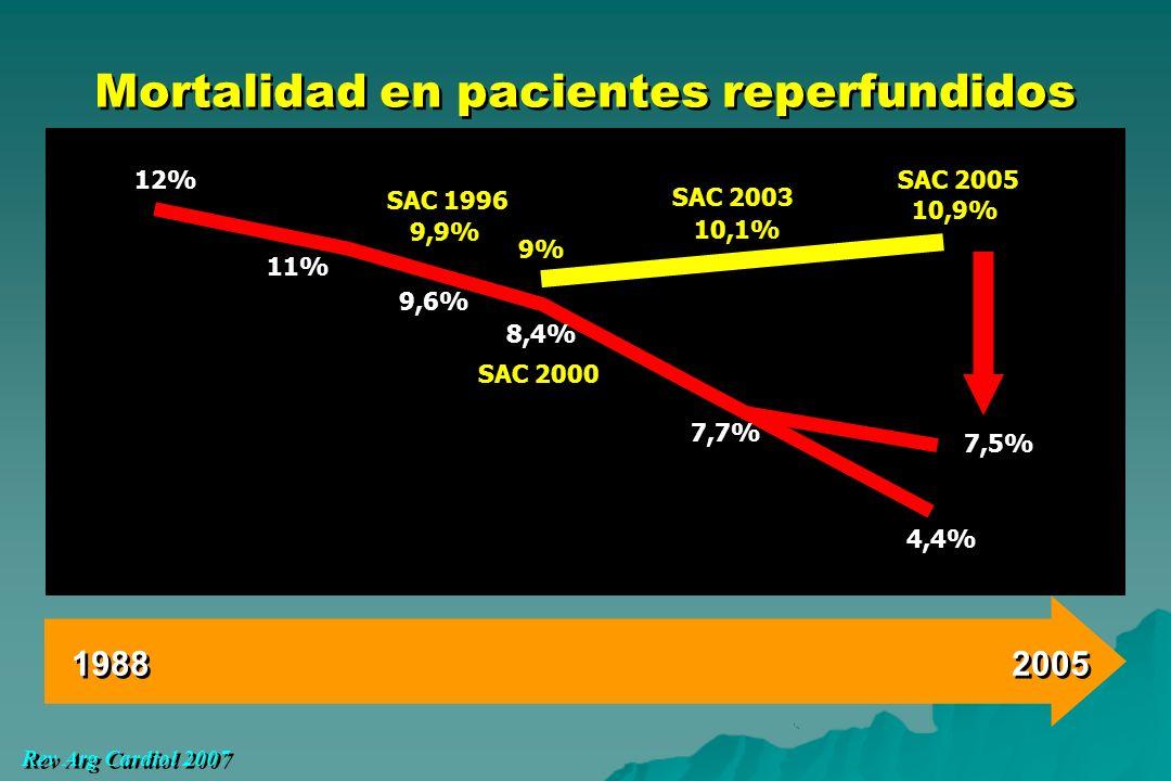 Mortalidad en pacientes reperfundidos 1988 2005 Rev Arg Cardiol 2007 12% 8,4% 9% 11% 9,6% SAC 1996 9,9% 10,1% 4,4% 7,7% 7,5% SAC 2005 10,9% SAC 2000 S