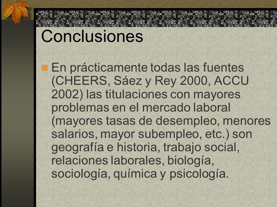 Conclusiones En prácticamente todas las fuentes (CHEERS, Sáez y Rey 2000, ACCU 2002) las titulaciones con mayores problemas en el mercado laboral (may