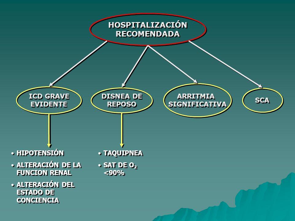 HOSPITALIZACIÓN RECOMENDADA HOSPITALIZACIÓN RECOMENDADA ICD GRAVE EVIDENTE ICD GRAVE EVIDENTE HIPOTENSIÓN ALTERACIÓN DE LA FUNCION RENAL ALTERACIÓN DEL ESTADO DE CONCIENCIA HIPOTENSIÓN ALTERACIÓN DE LA FUNCION RENAL ALTERACIÓN DEL ESTADO DE CONCIENCIA DISNEA DE REPOSO DISNEA DE REPOSO TAQUIPNEA SAT DE O 2 <90% TAQUIPNEA SAT DE O 2 <90% ARRITMIA SIGNIFICATIVA ARRITMIA SIGNIFICATIVA SCA